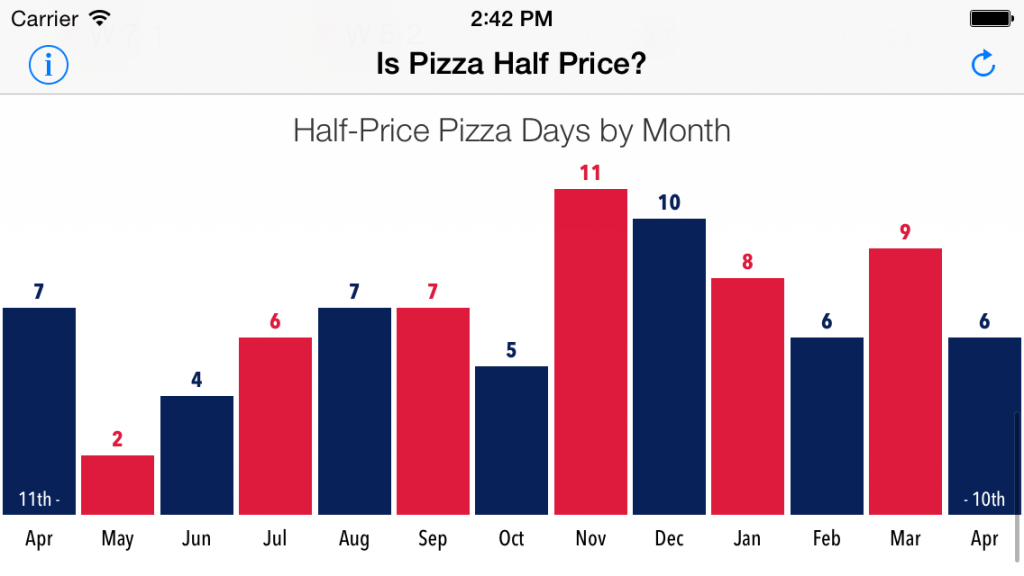 DC Pizza Days by Month